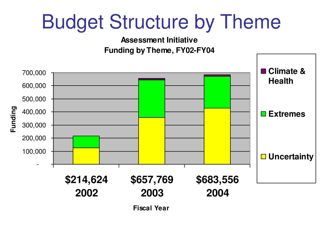 Budget Structure by Theme