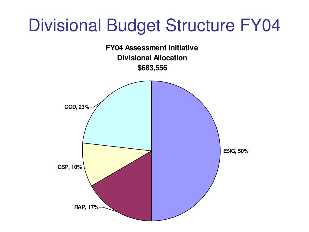 Divisional Budget Structure FY04
