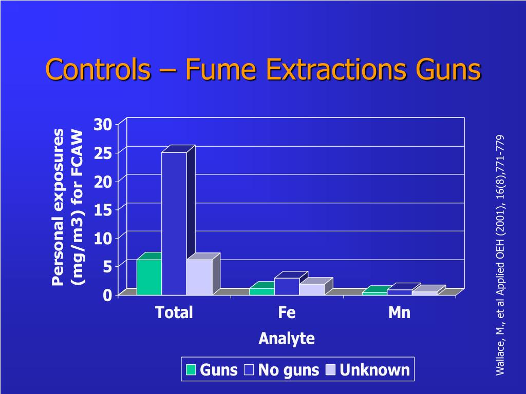 Controls – Fume Extractions Guns