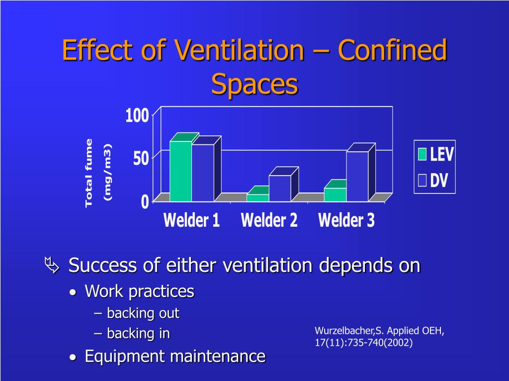 Effect of Ventilation – Confined Spaces