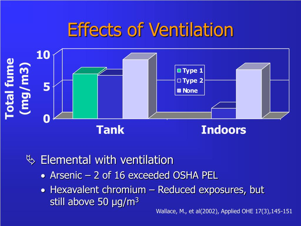 Effects of Ventilation