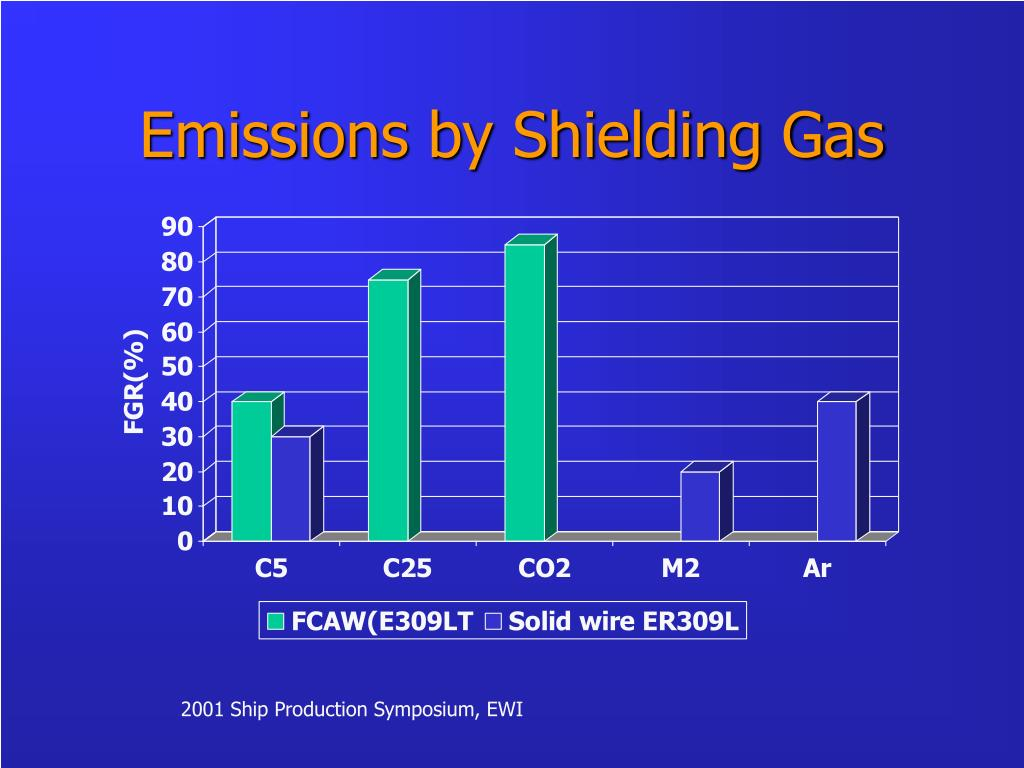 Emissions by Shielding Gas