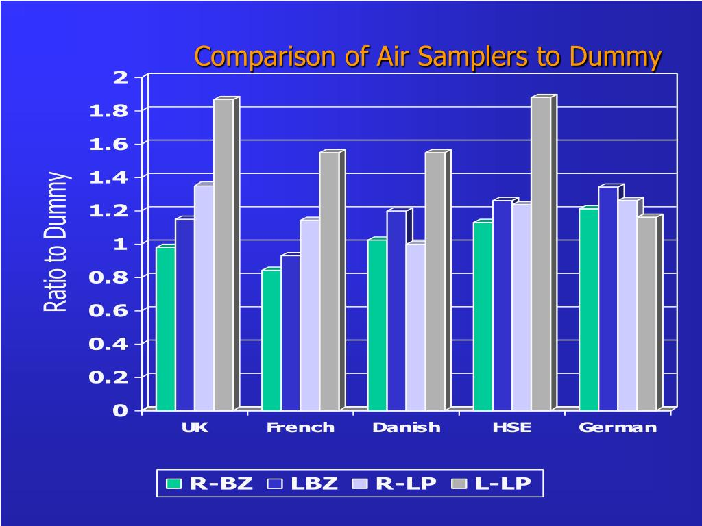 Comparison of Air Samplers to Dummy