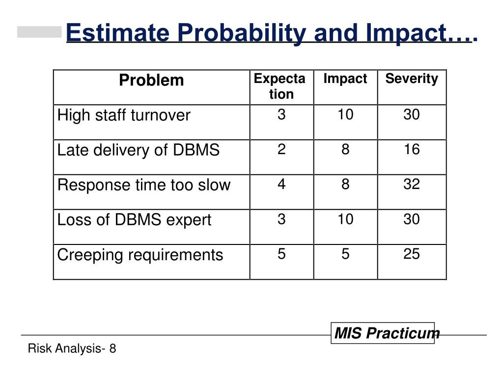 Estimate Probability and Impact….