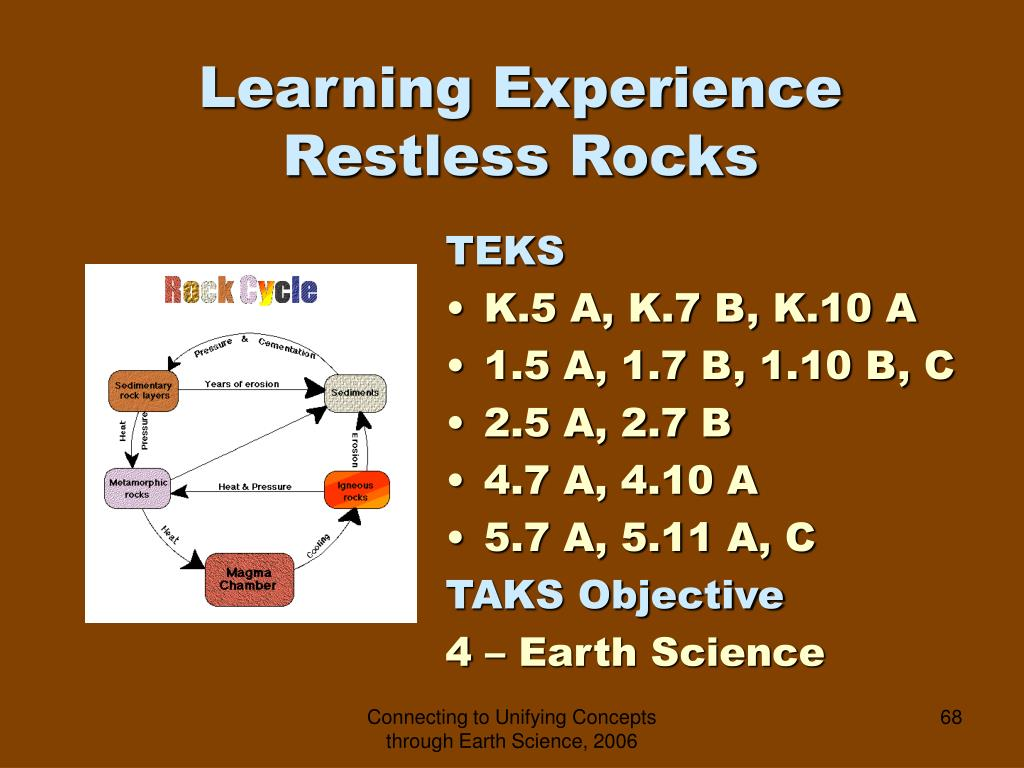 Learning Experience  Restless Rocks