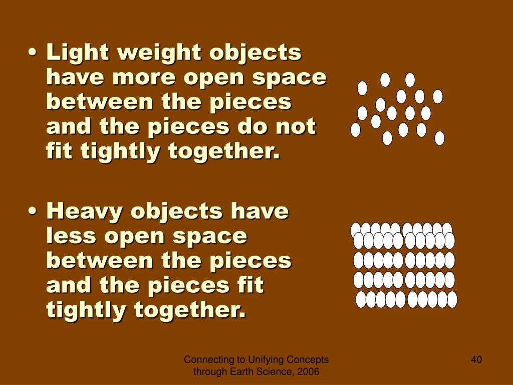 Light weight objects have more open space between the pieces and the pieces do not fit tightly together.
