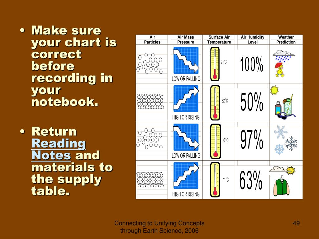 Make sure your chart is correct before recording in your notebook.