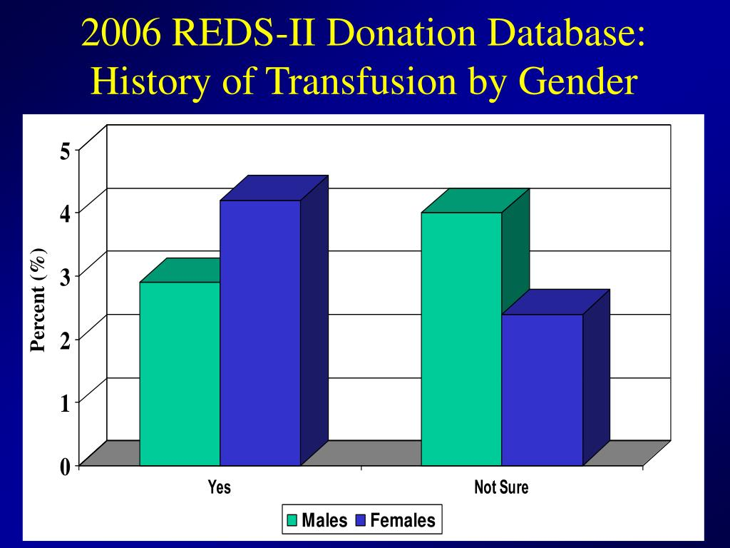 2006 REDS-II Donation Database: