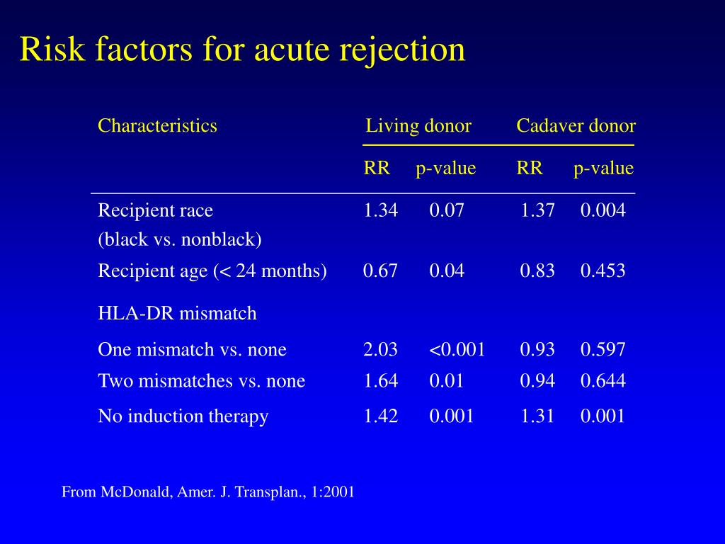 Risk factors for acute rejection
