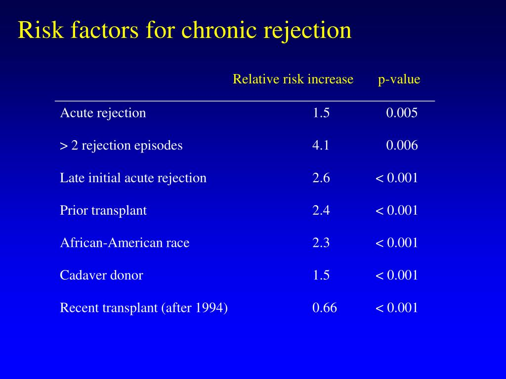Risk factors for chronic rejection
