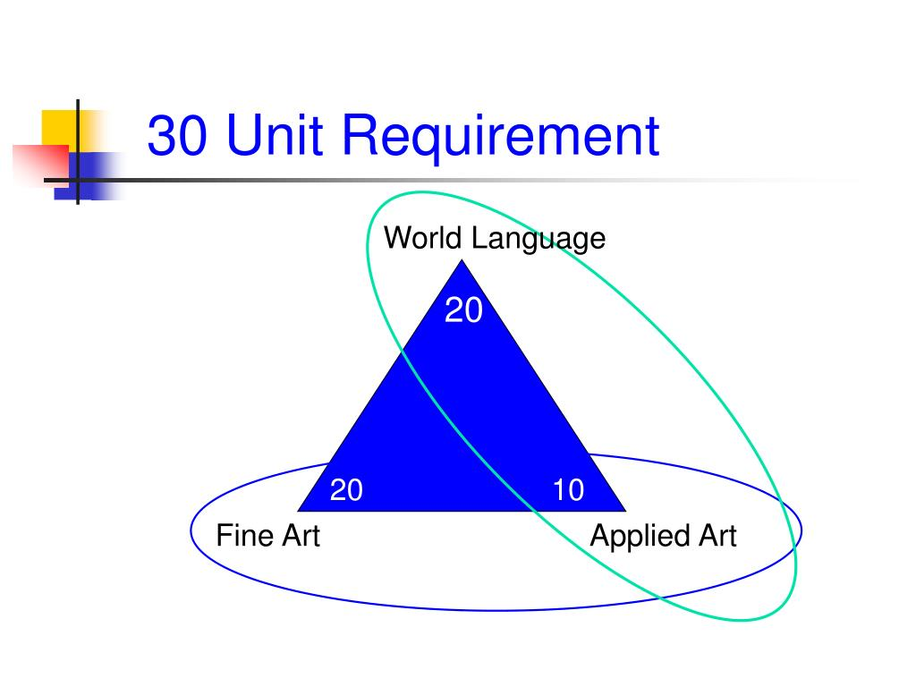 30 Unit Requirement