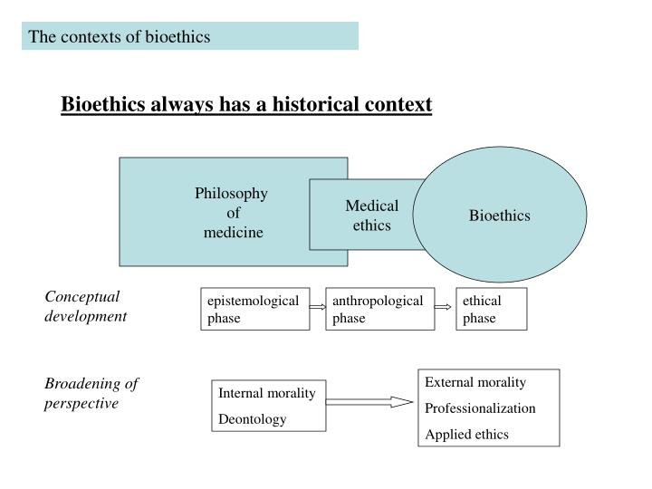 The contexts of bioethics
