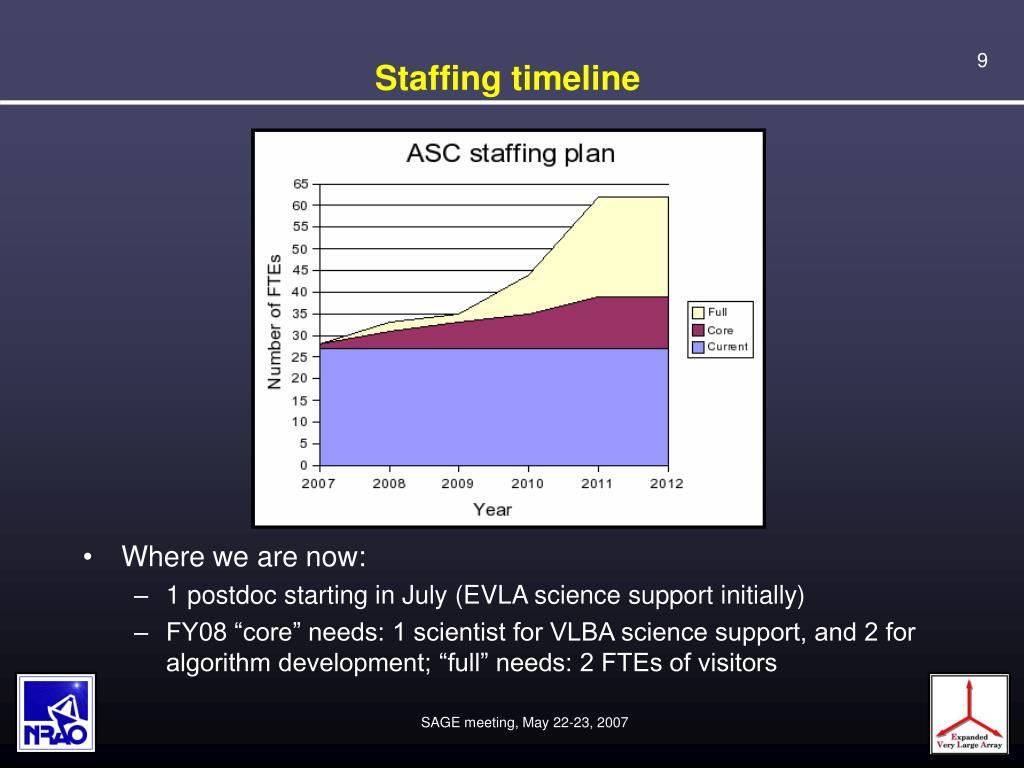 Staffing timeline