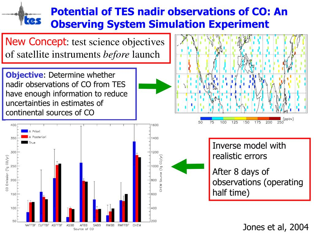 Potential of TES nadir observations of CO: An Observing System Simulation Experiment