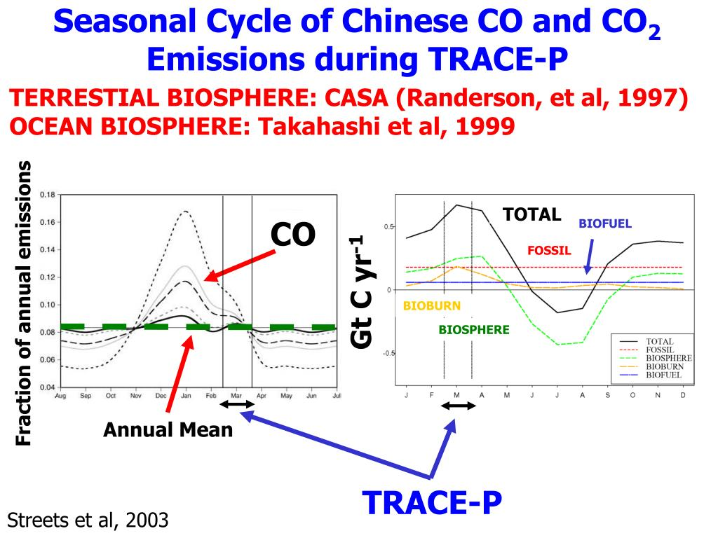 Seasonal Cycle of Chinese CO and CO