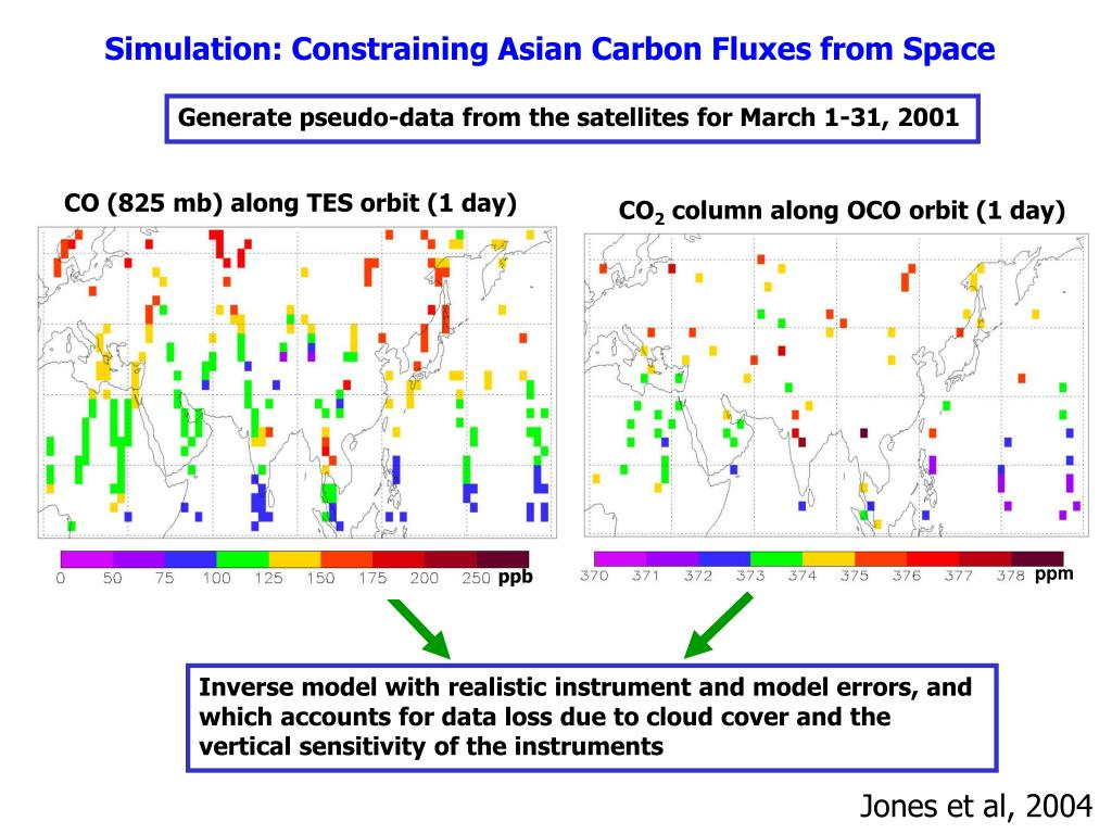 Simulation: Constraining Asian Carbon Fluxes from Space