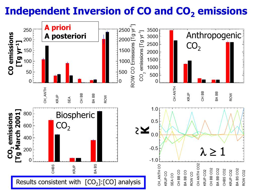 Independent Inversion of CO and CO