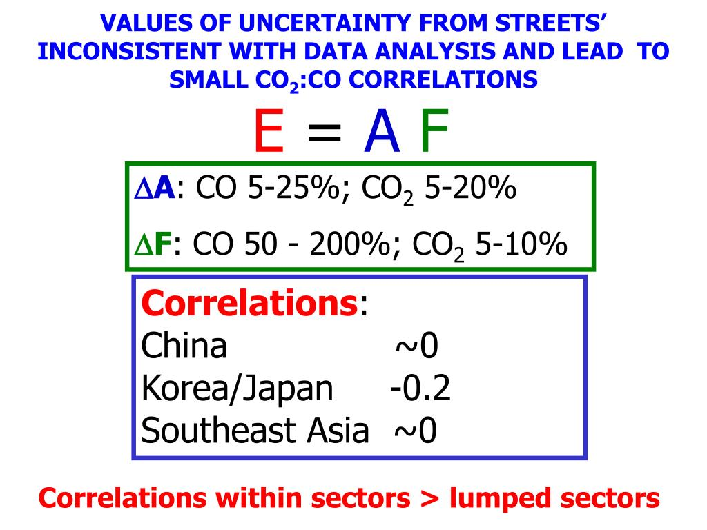 VALUES OF UNCERTAINTY FROM STREETS' INCONSISTENT WITH DATA ANALYSIS AND LEAD  TO SMALL CO