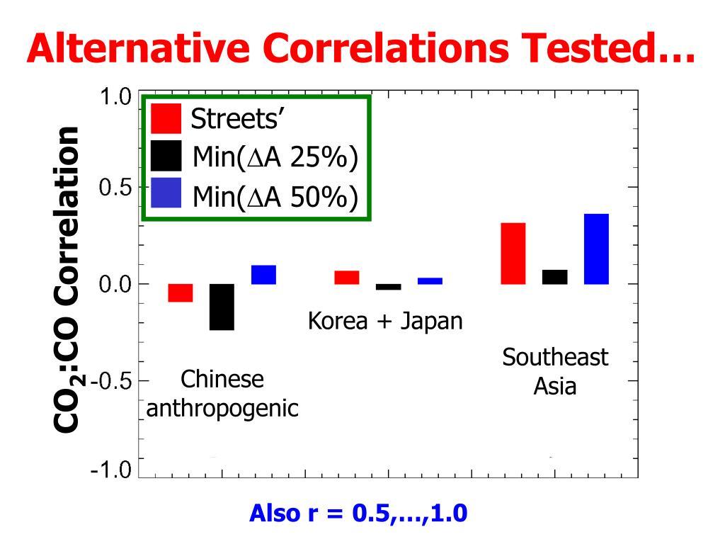Alternative Correlations Tested…