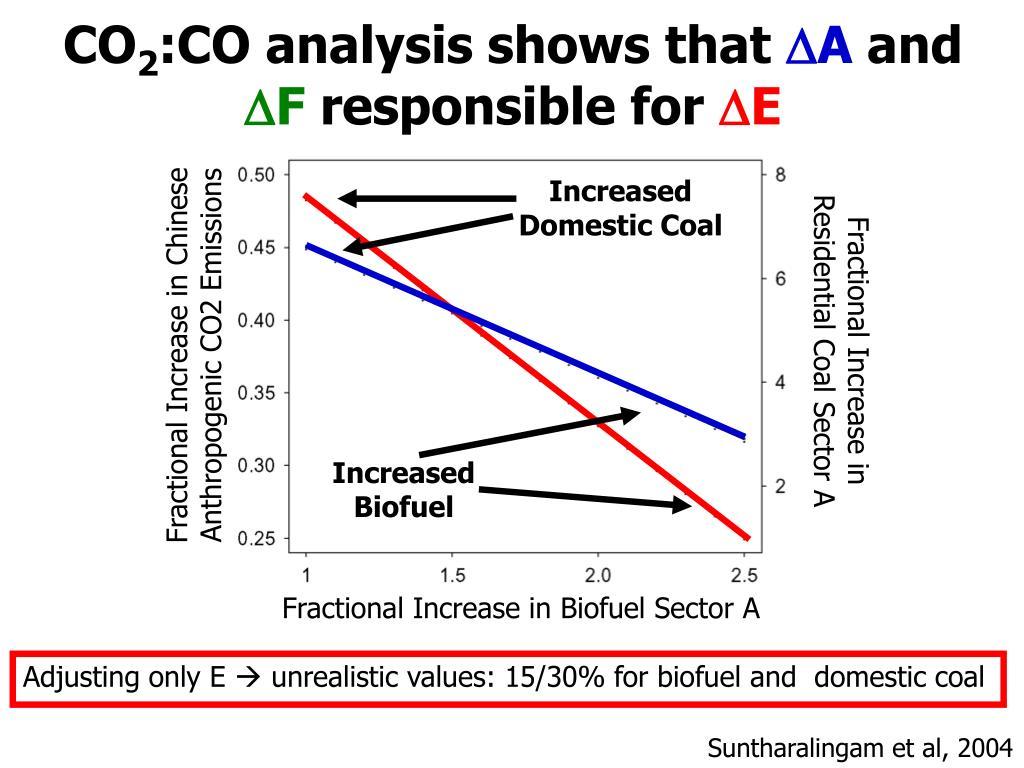 Increased Domestic Coal