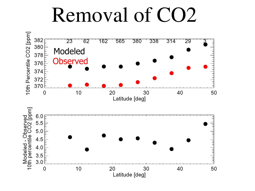 Removal of CO2 model bias