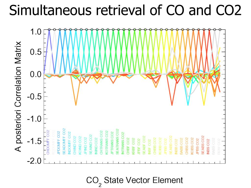 Simultaneous retrieval of CO and CO2