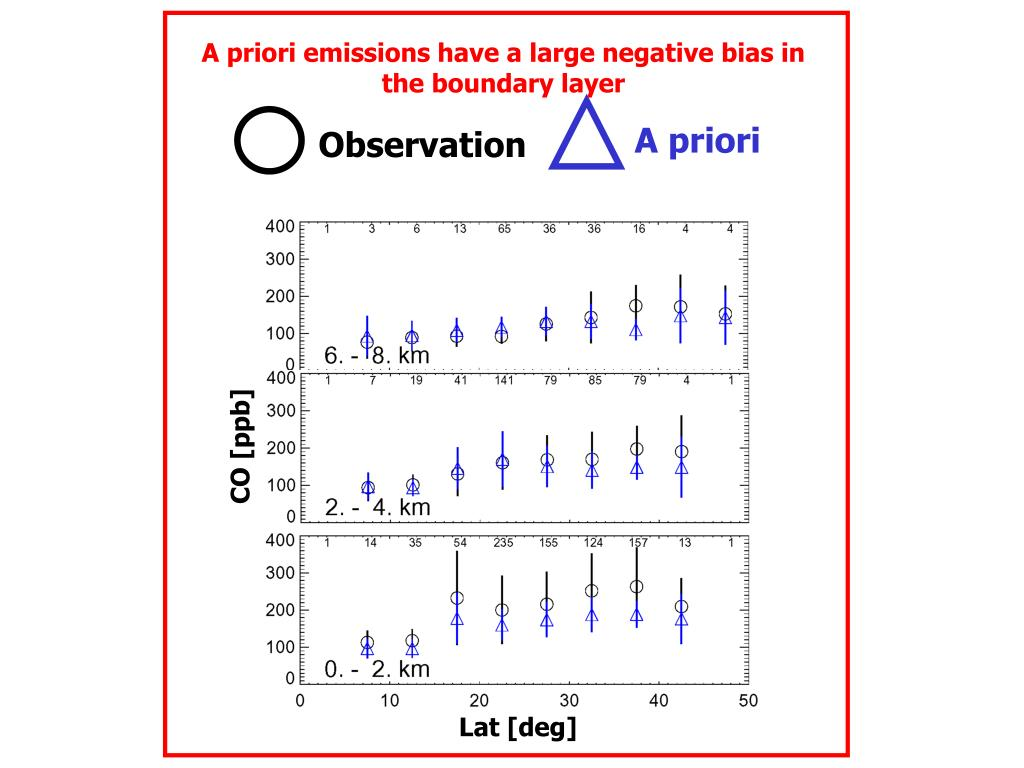A priori emissions have a large negative bias in the boundary layer