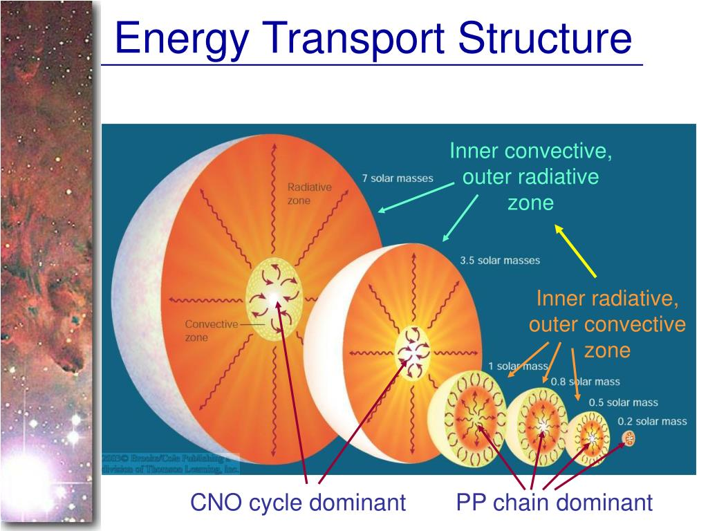 Energy Transport Structure
