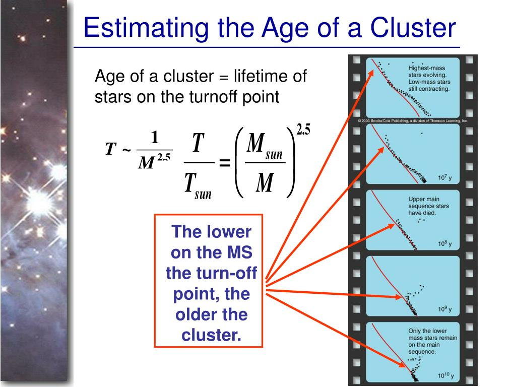 Estimating the Age of a Cluster