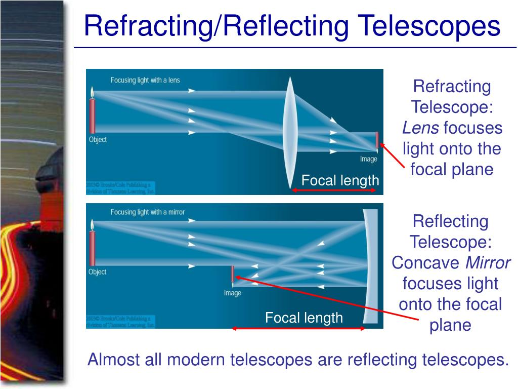 Refracting/Reflecting Telescopes