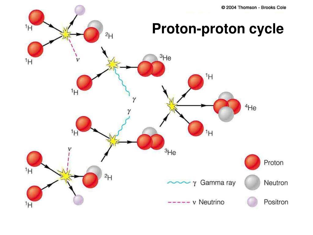 Proton-proton cycle
