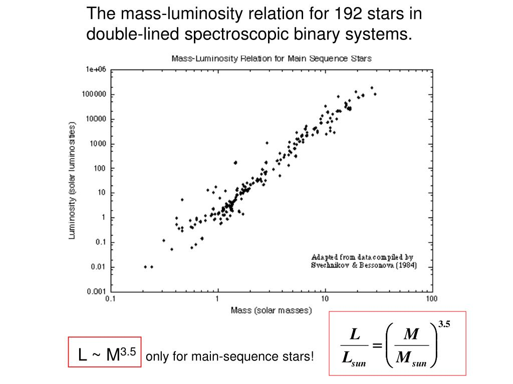 The mass-luminosity relation for 192 stars in double-lined spectroscopic binary systems.
