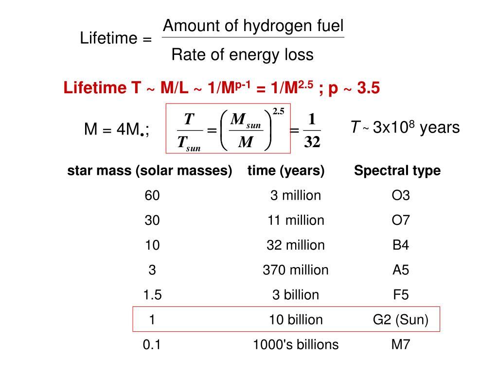 Amount of hydrogen fuel