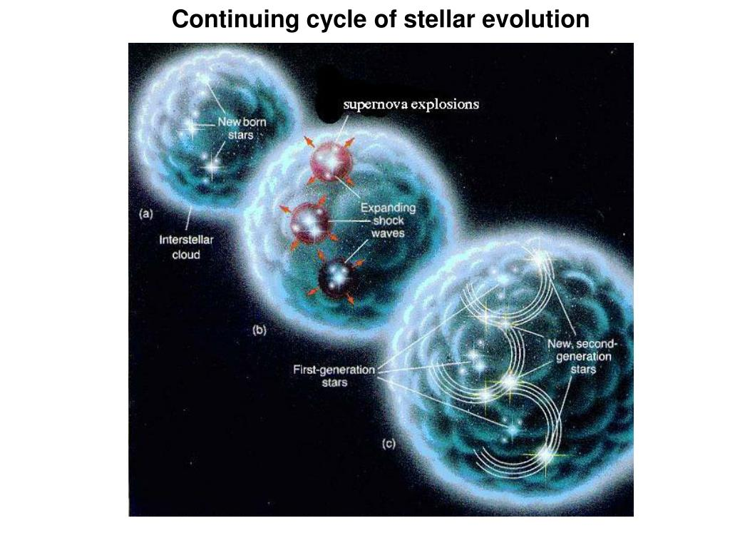 Continuing cycle of stellar evolution
