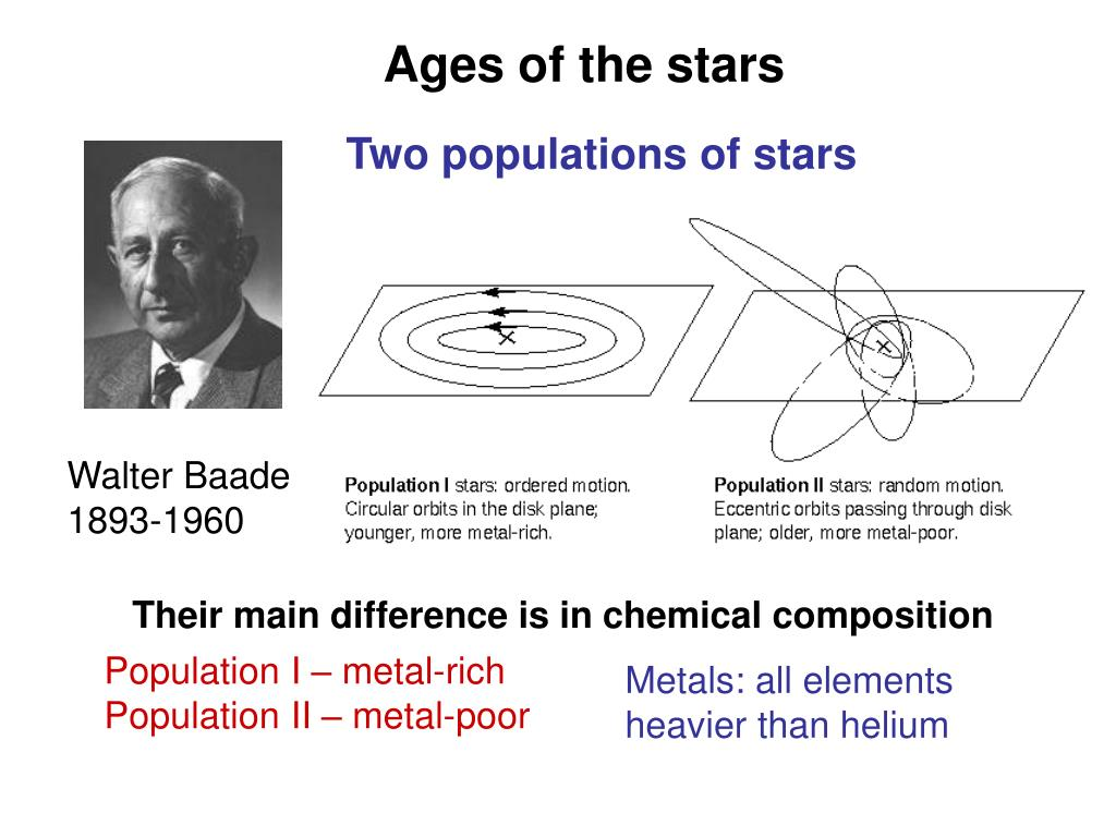 Ages of the stars