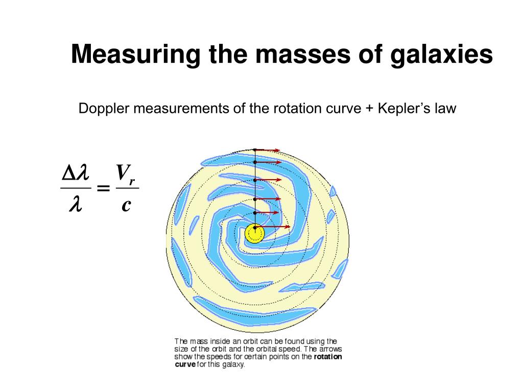 Measuring the masses of galaxies