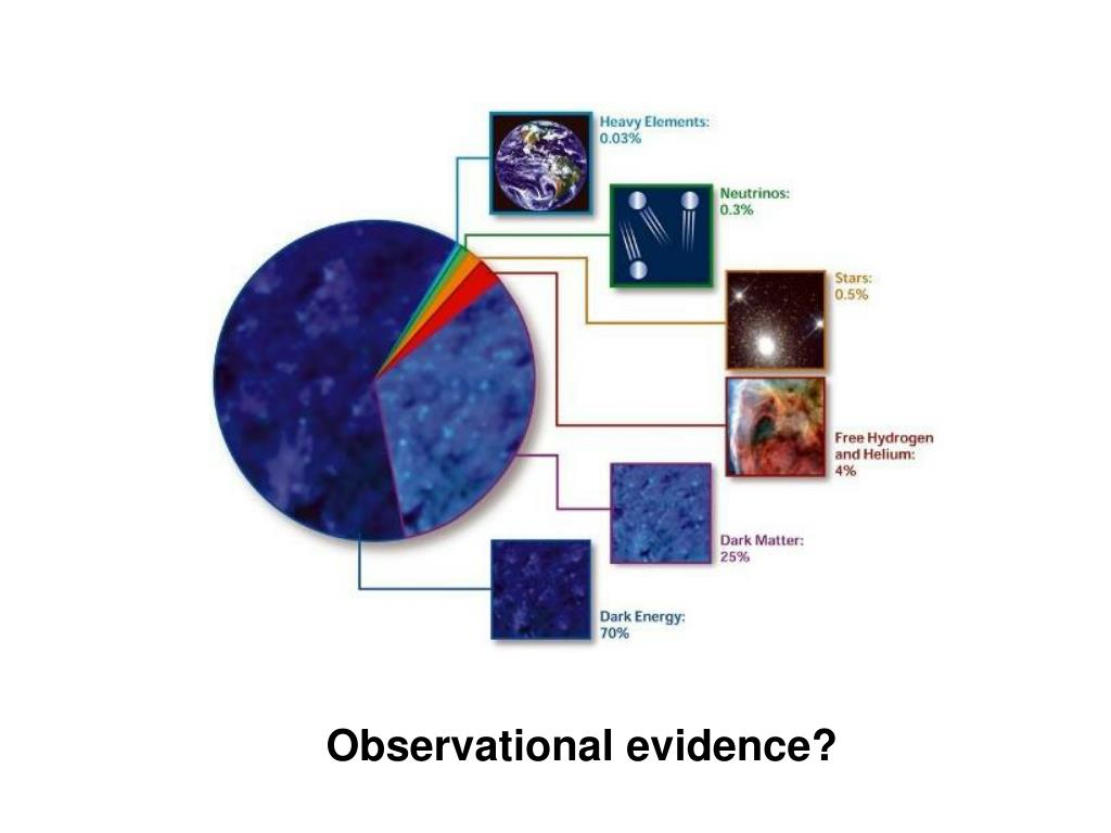 Observational evidence?