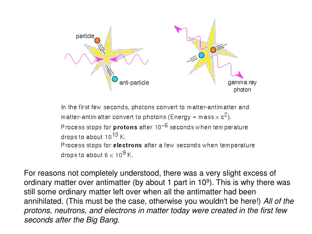 For reasons not completely understood, there was a very slight excess of ordinary matter over antimatter (by about 1 part in 10