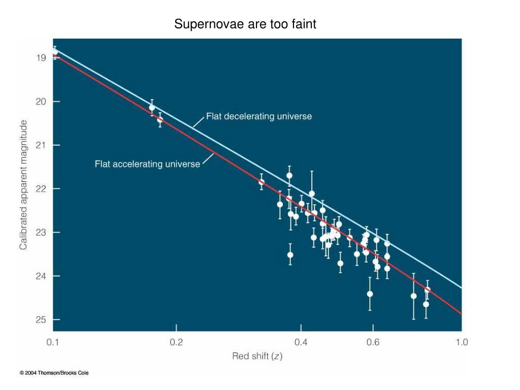 Supernovae are too faint
