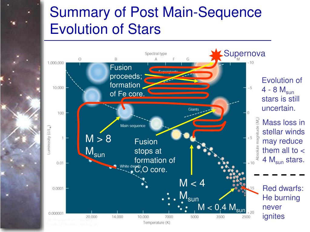 Summary of Post Main-Sequence Evolution of Stars