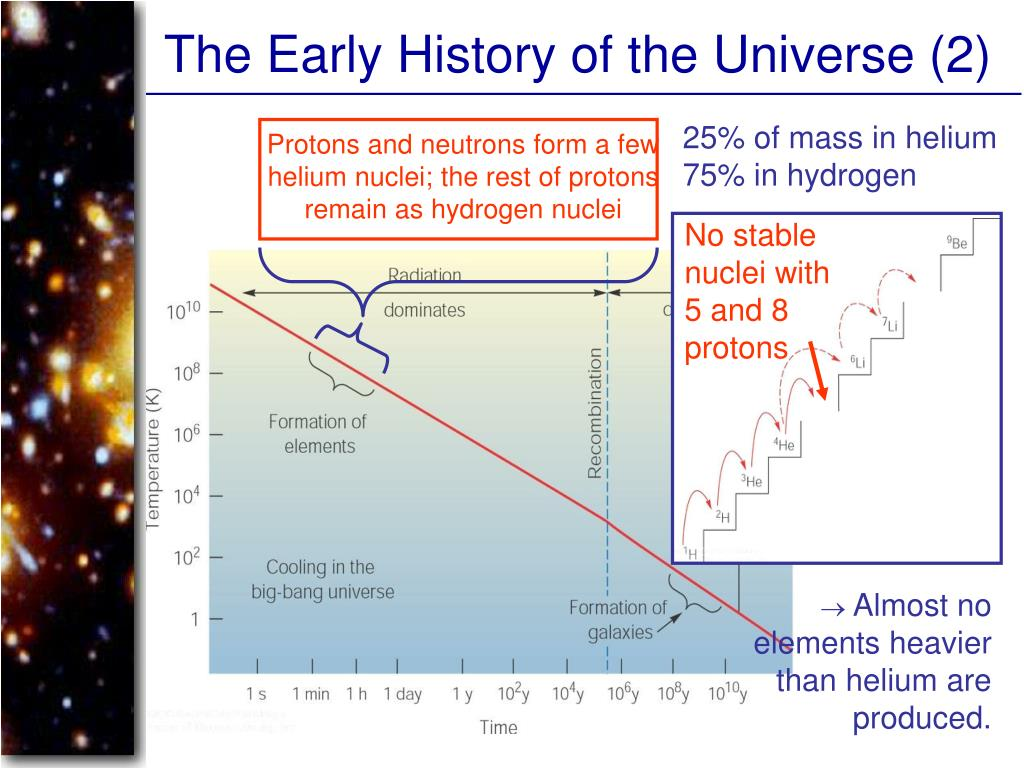 The Early History of the Universe (2)
