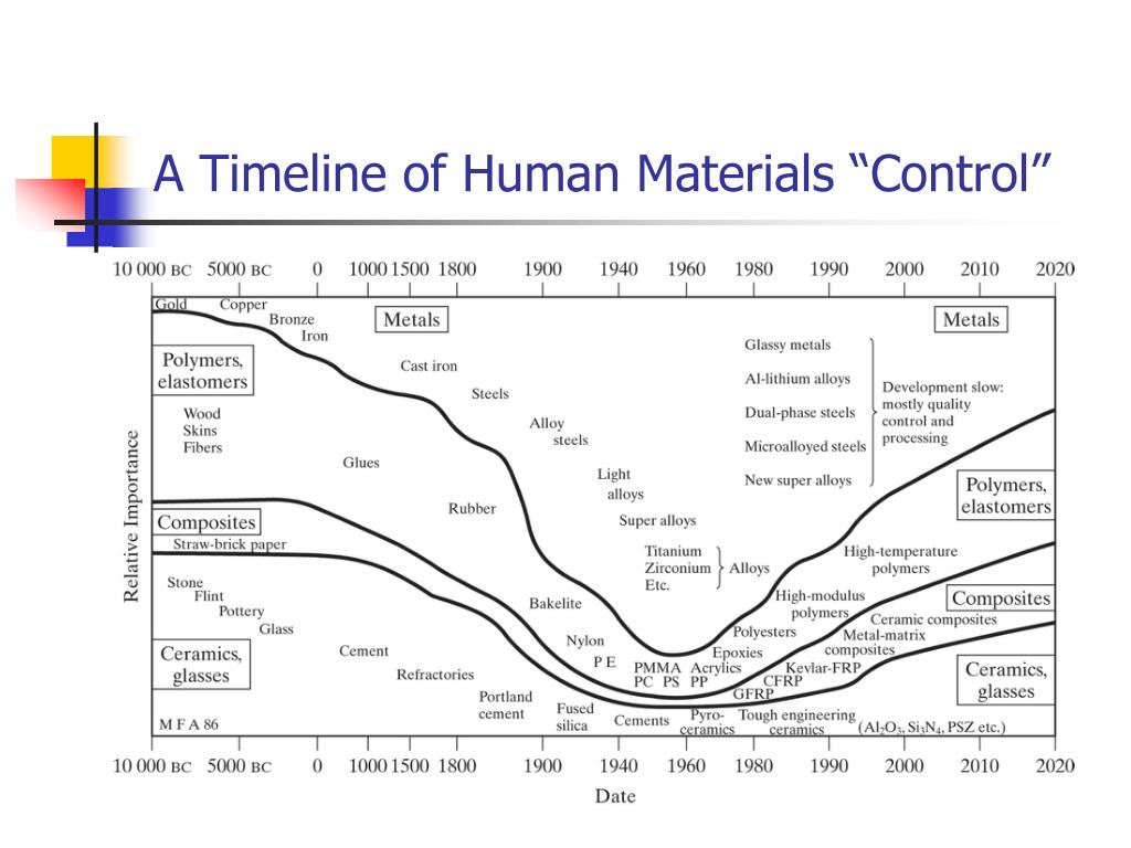 """A Timeline of Human Materials """"Control"""""""