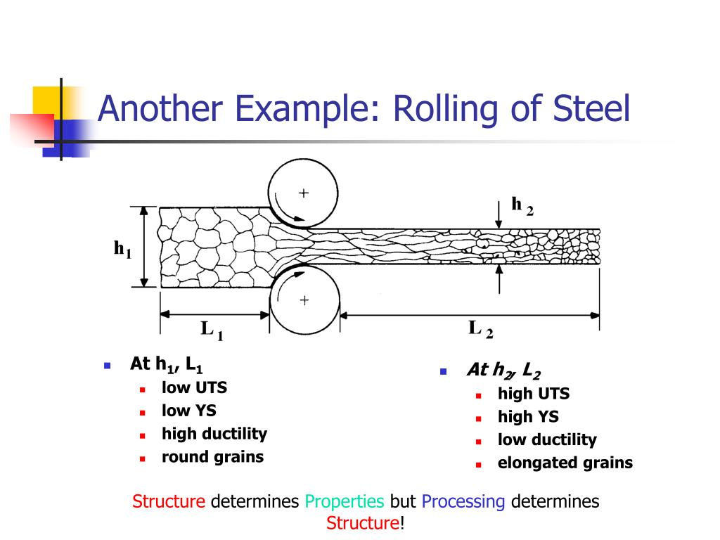 Another Example: Rolling of Steel