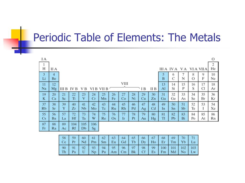 Periodic Table of Elements: The Metals
