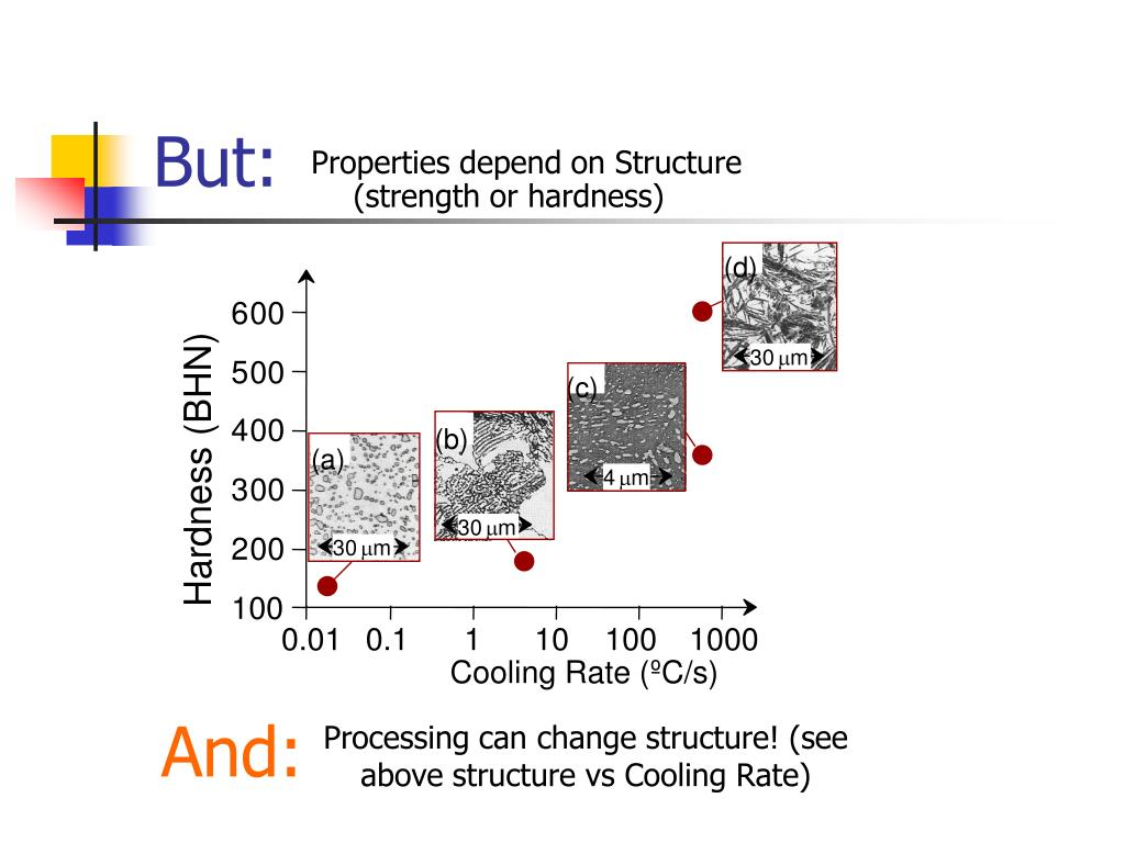 Properties depend on Structure (strength or hardness)