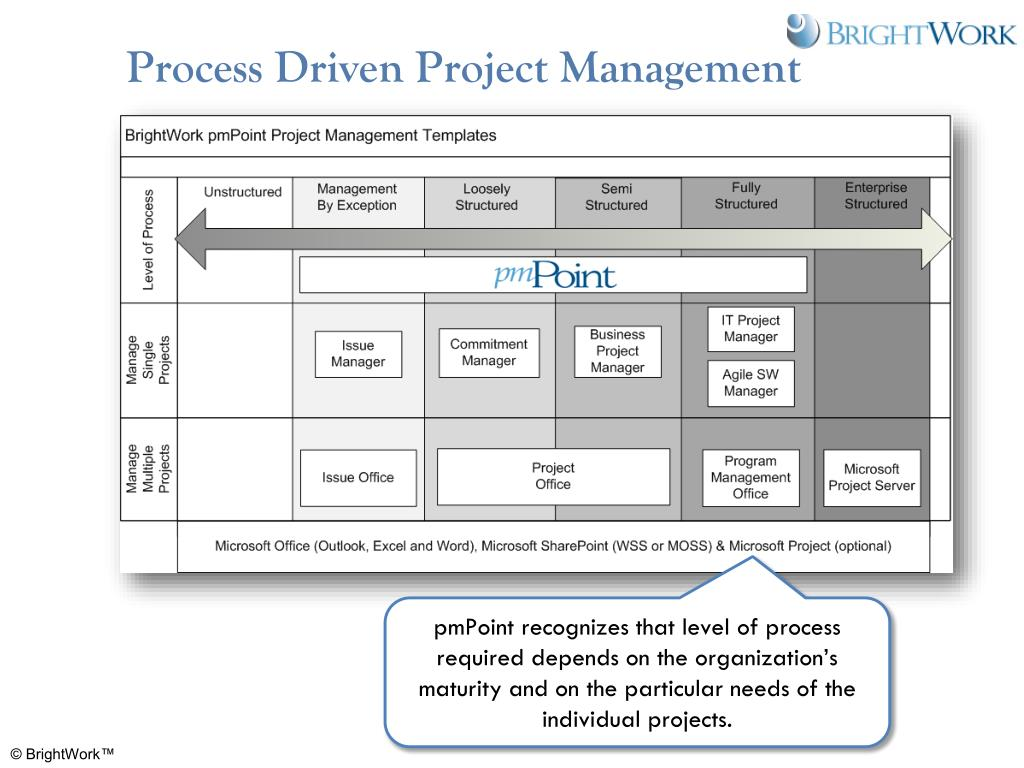Process Driven Project Management