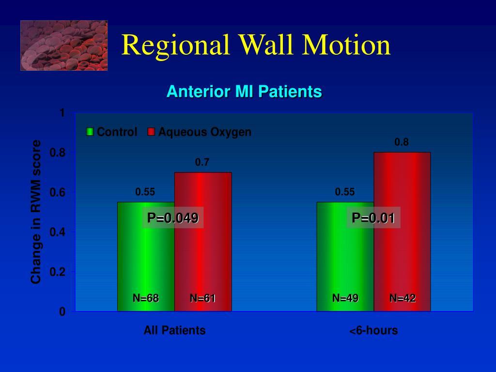 Regional Wall Motion