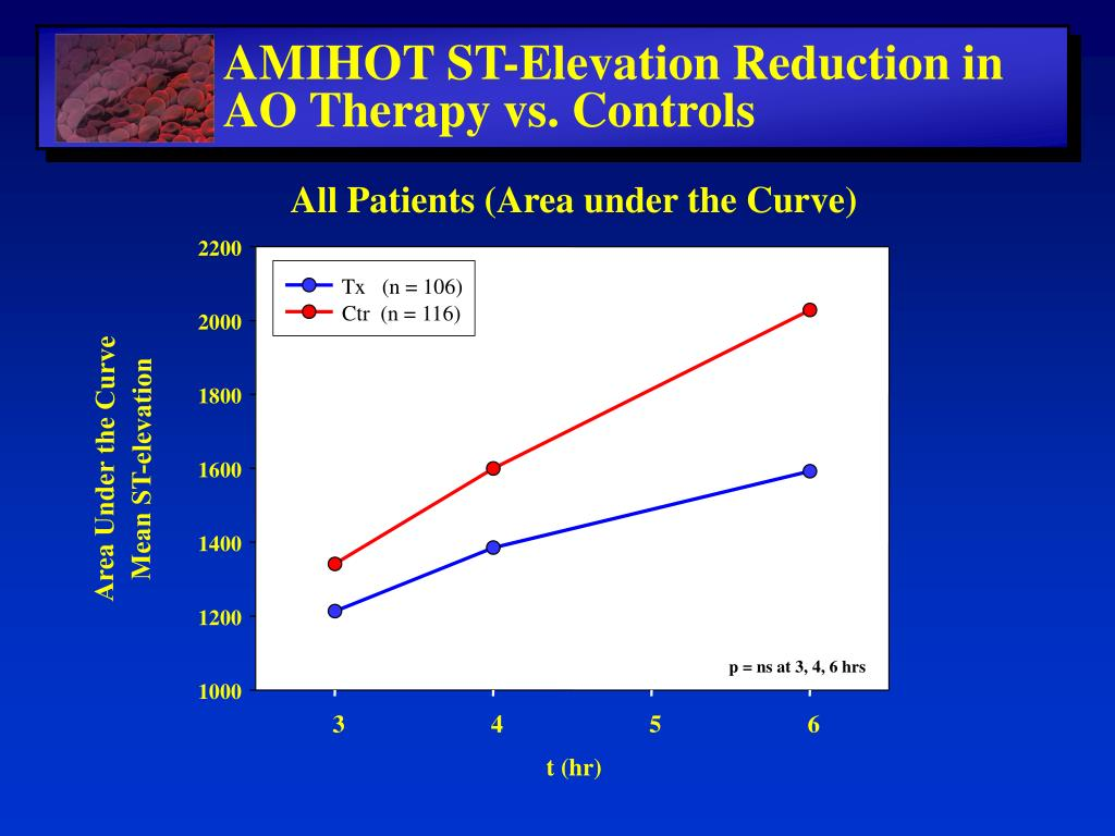 All Patients (Area under the Curve)