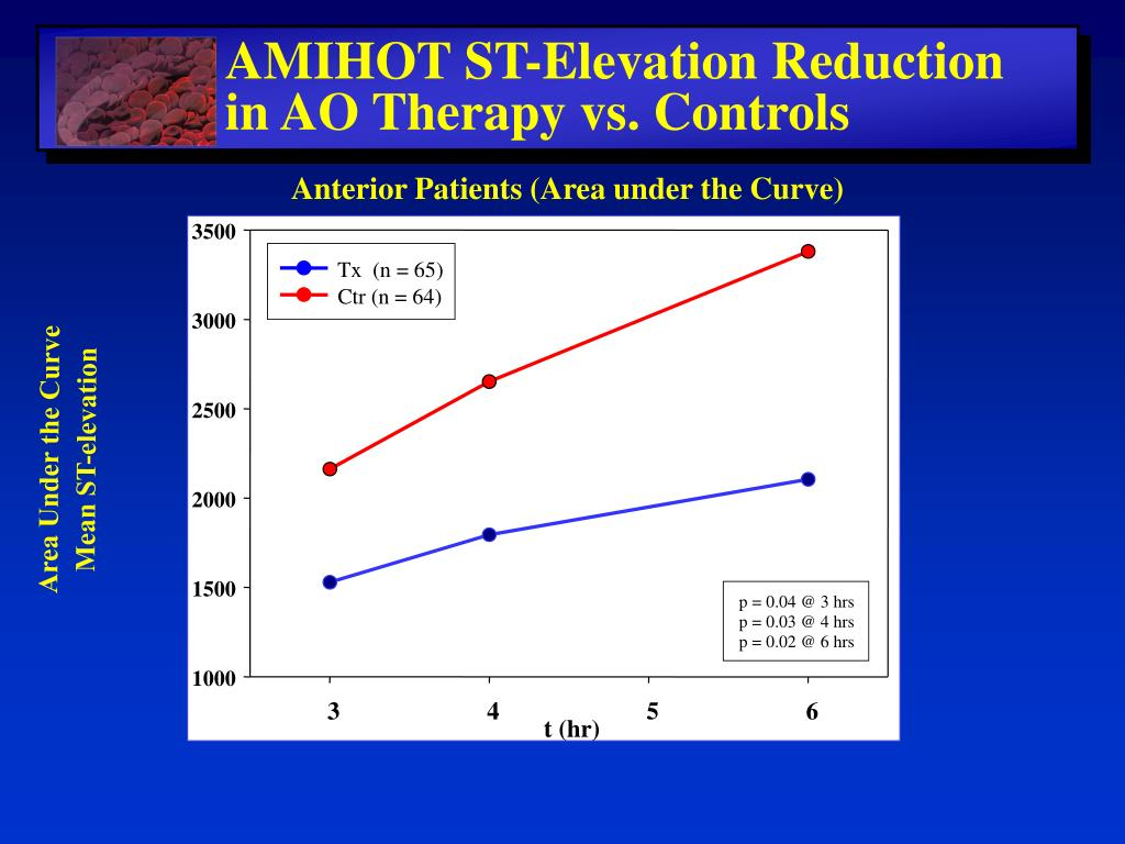 AMIHOT ST-Elevation Reduction