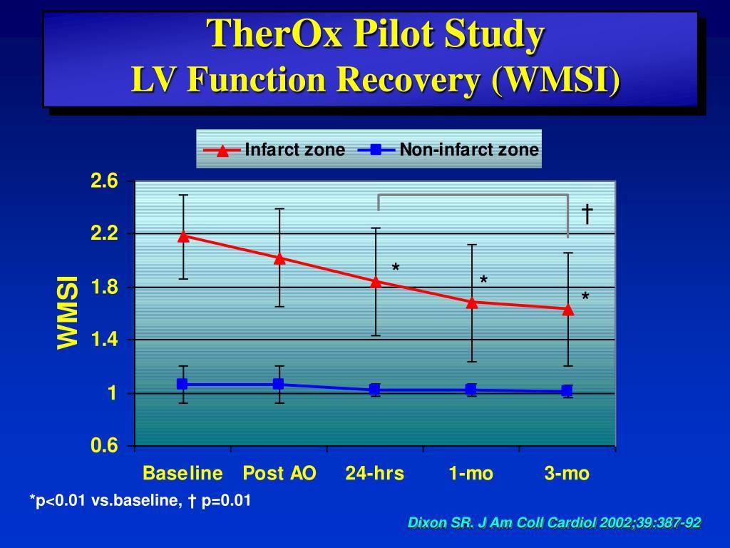 TherOx Pilot Study